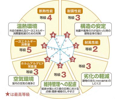 住宅性能評価7項目で最高等級をクリア!