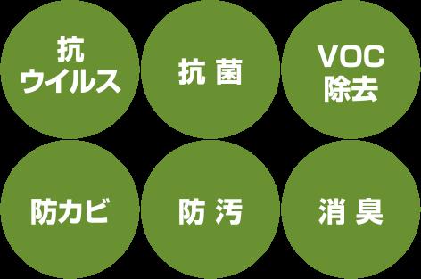 抗ウイルス 抗菌 VOC除去 防カビ 防汚 消臭