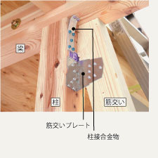 建物をより強化する接合金物