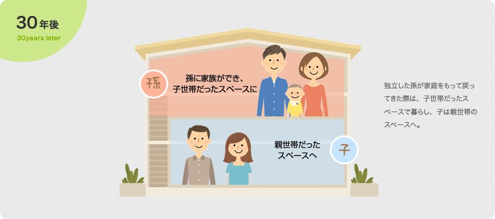 ゼロホームだから実現!二世帯住宅を長く使う方法