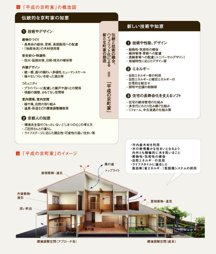 京都型省エネ住宅「平成の京町家」