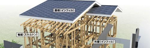 高品質 低価格 厚管理 ゼロホームの100年住宅全貌、大公開!