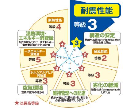 住宅性能評価7項目で最高等級をクリア