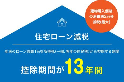 住宅ローン減税 年末のローン残高1%を所得税(一部、翌年の住民税)から控除する制度 控除期間13年間延長