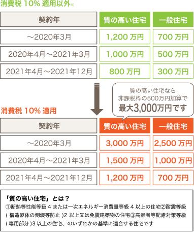 贈与税非課税枠 質の高い住宅なら非課税枠の500万円加算で最大3,000万円です