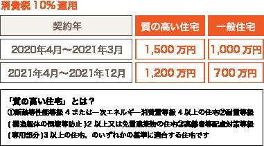 贈与税非課税枠 質の高い住宅なら非課税枠の500万円加算で最大1,500万円です