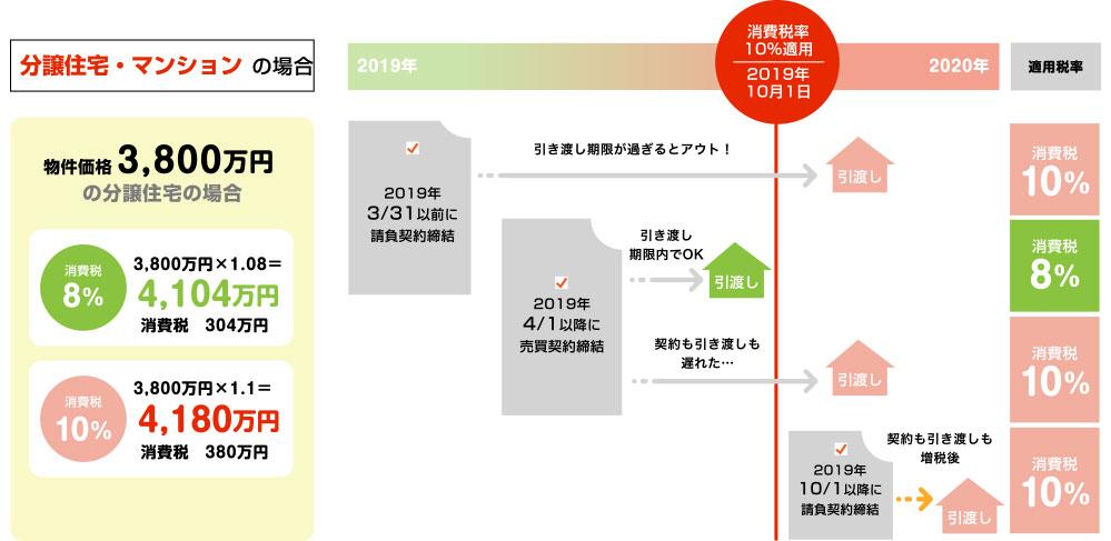 物件価格3,800万円の分譲住宅・マンションの場合 消費税が10%になることで、76万円の負担増!