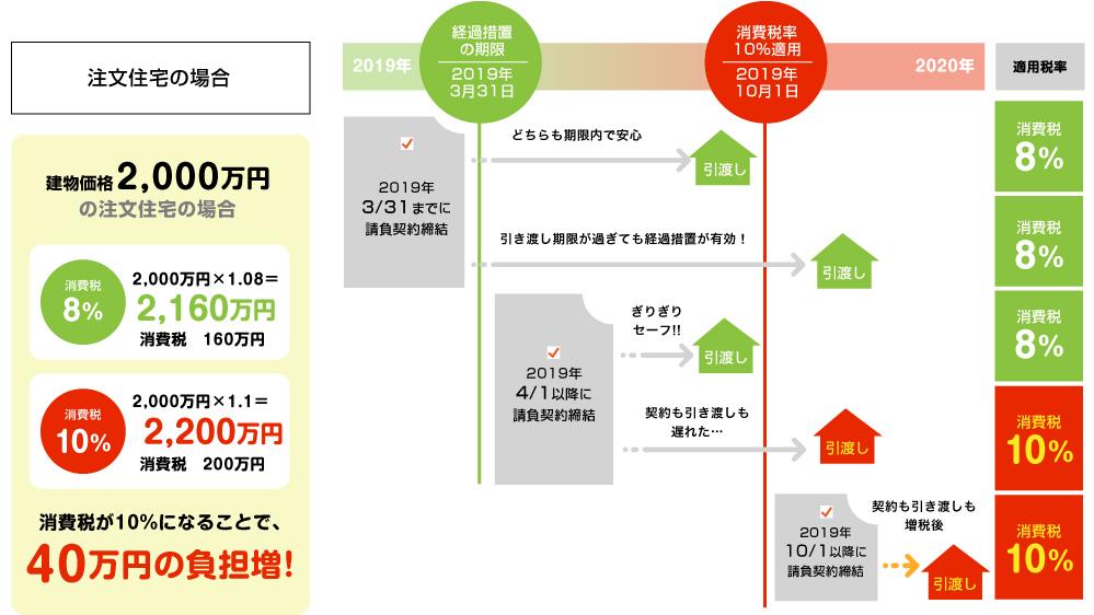 建物価格2,000万円の注文住宅の場合 消費税が10%になることで、40万円の負担増!