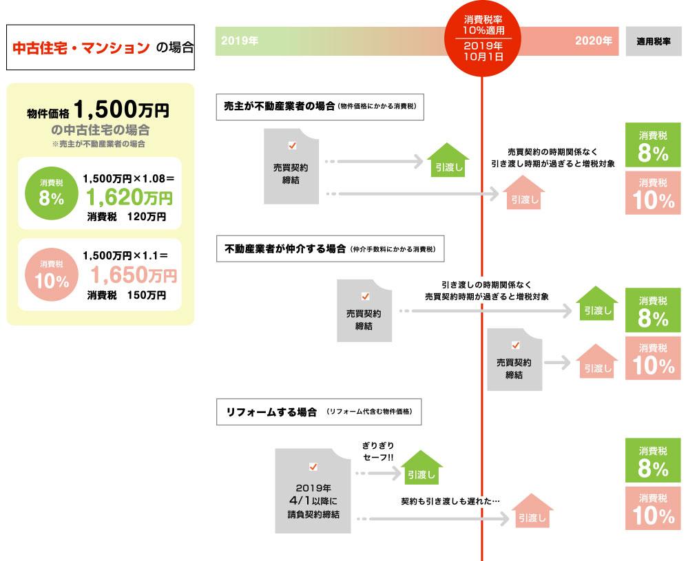物件価格1,500万円の中古住宅・マンションの場合※売主が不動産業者の場合 消費税が10%になることで、30万円の負担増!