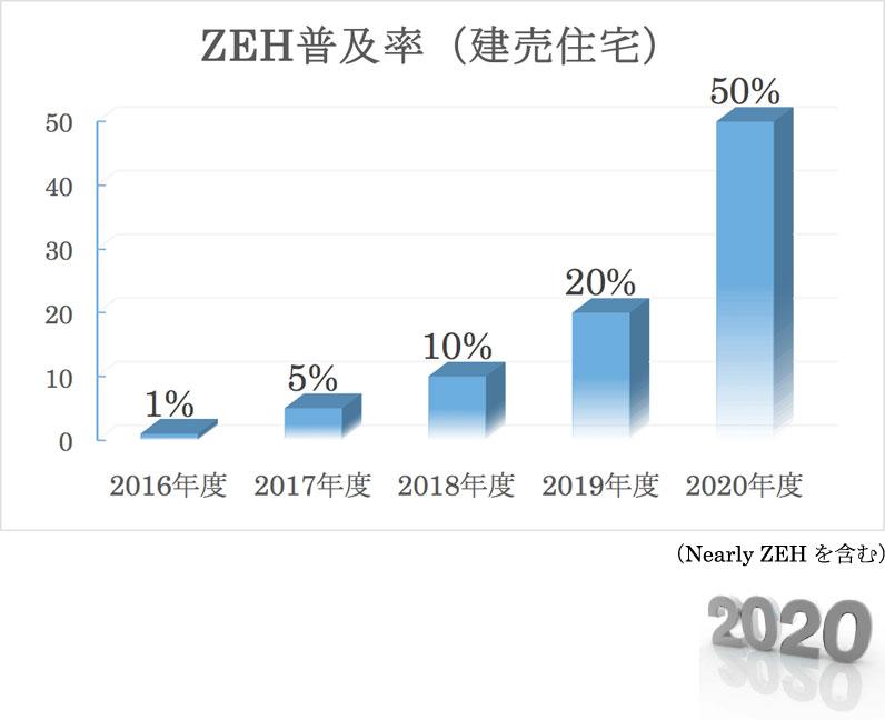ZEH普及率