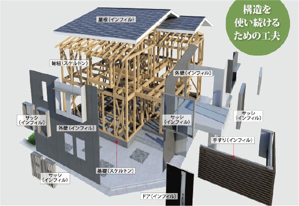 100年住宅の躯体構造
